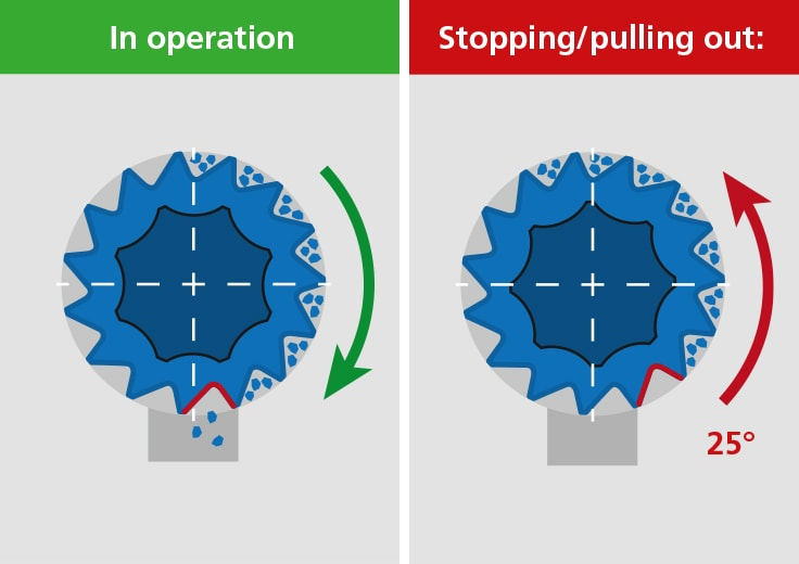 Trickle stop thanks to reversing rotary valve