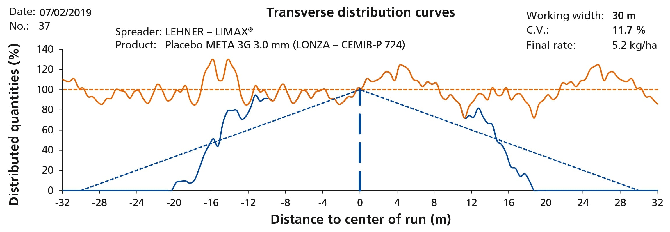 Coefficient of variation 11.7 % at 28m spreading width
