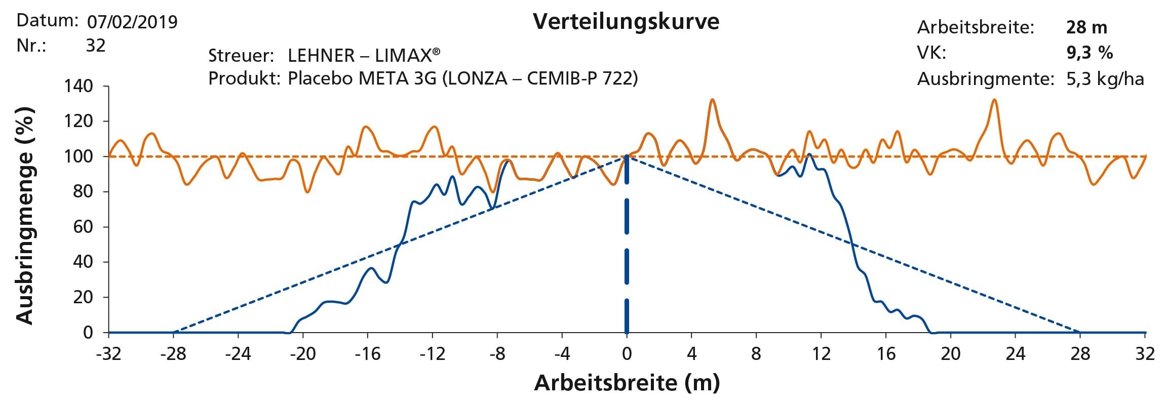 Variationskoeffizient 9,3 % bei 28m Streubreite