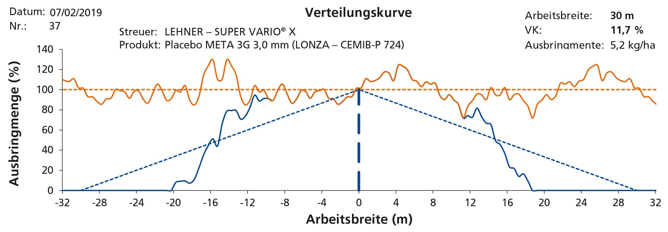 Variationskoeffizient 11,7 % bei 28m Streubreite